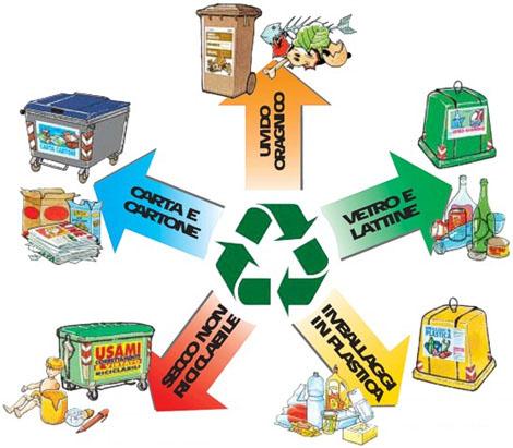 impariamo a riciclare